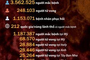 Những con số nổi bật về dịch COVID-19 trên thế giới